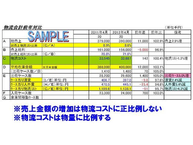 004物流会計前年同月対比.jpg