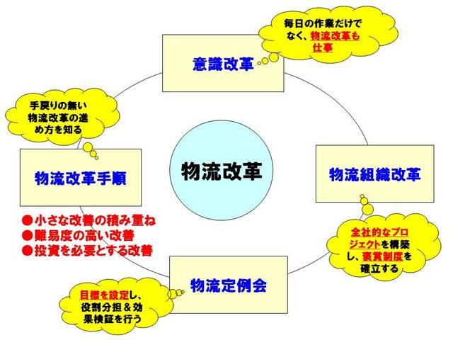 008物流改革の4つの視点.jpg
