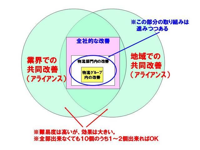 010物流改革の最終目標.jpg