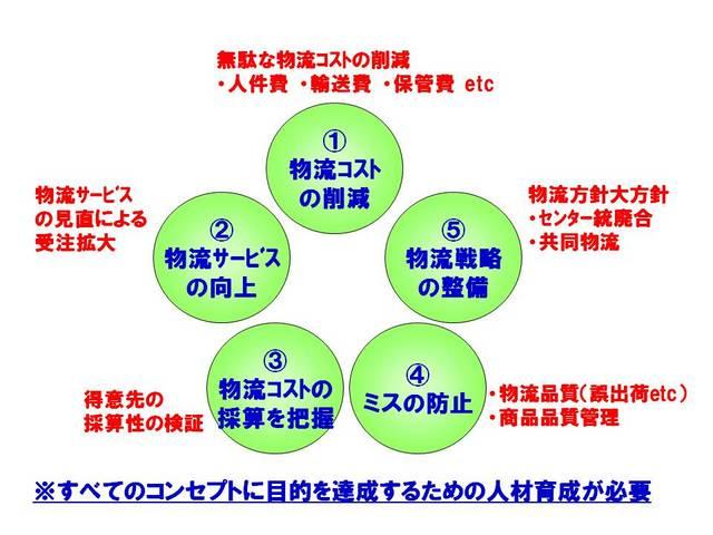 011物流改革のコンセプト.jpg