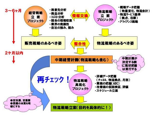 012物流戦略の立案.jpg