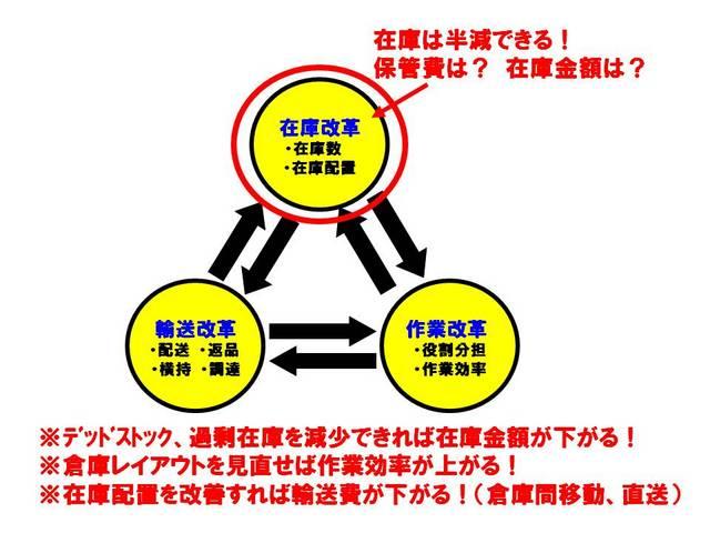 017在庫改革の効果.jpg