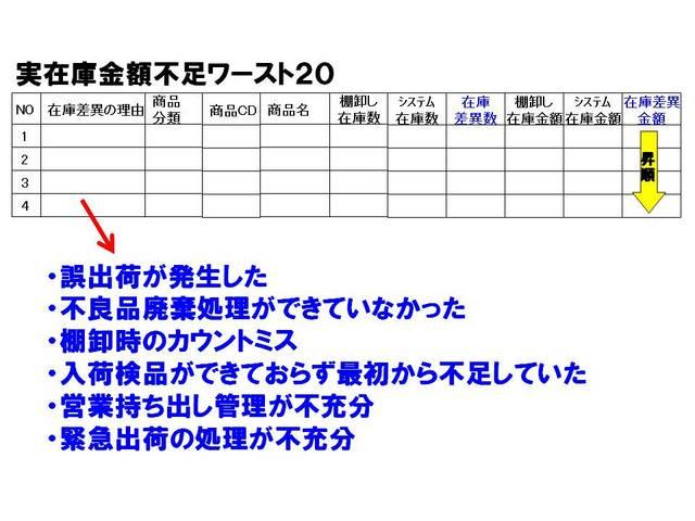 021在庫差異の改善.jpg