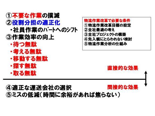 038物流作業改革の目的.jpg