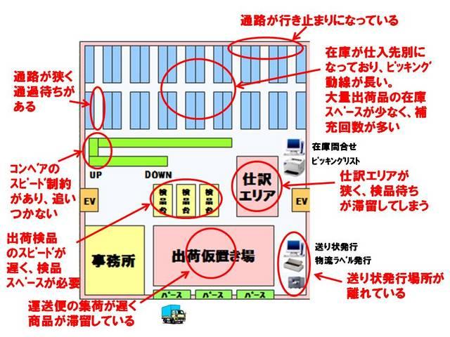 041倉庫レイアウトの問題点把握.jpg